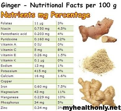 Ginger Nutritional Value