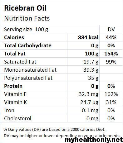 Nutritional Ingredients of Rice Bran Oil