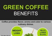 Health Benefits of Green Coffee