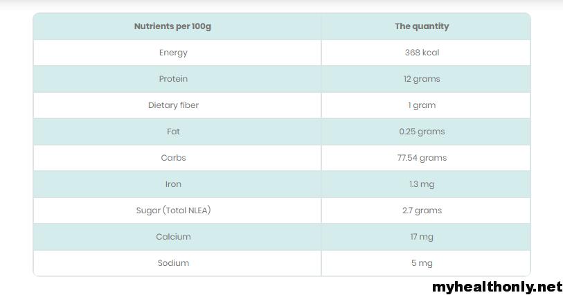 Pasta Nutritional Value