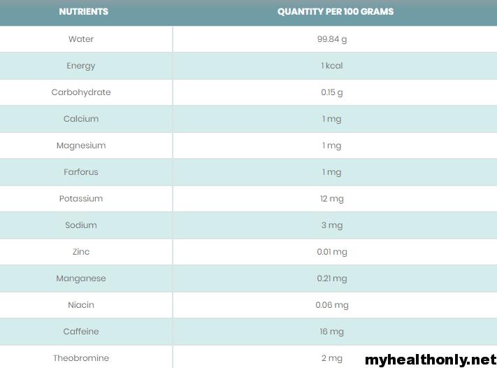 Oolong Tea Nutritional Value